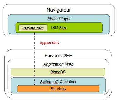 Intgration de flex 3 blazeds et spring sous flex builder 3 for Architecture logicielle
